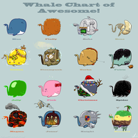 Whale Chart of Awesome! by ripley4O77