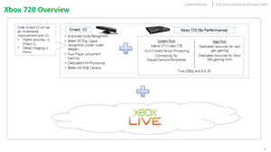 Xbox 720, Kinect v2 by scritperkid2