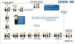 Doctor Who Season One Timeline by Lumos5000