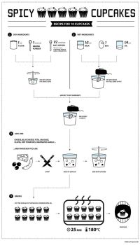 Spicy Cupcakes infographic recipe by Magdusia