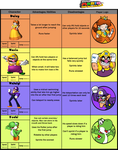 New Characters for Super Mario 3D World by 1kamz