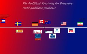 Ravajava's Guide To: The Political Spectrum by Ravajava