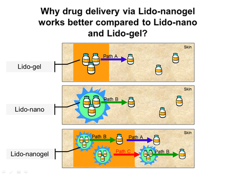 Drug delivery illustration by ZainebS