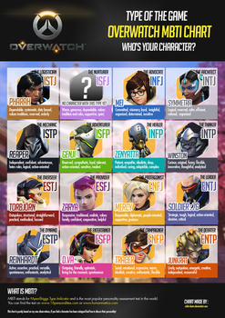 Overwatch MBTI Chart by MBTI-Charts