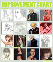 improvement chart by nSuh