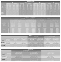 Verb Tables by Radishes