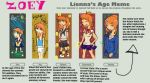 Age meme Zoey by Tweeter72