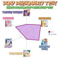 Pony Personality Test Result by mRcracer