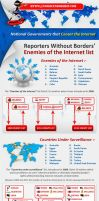 Infographic of National Governments that Censor th by PatriciaSlay