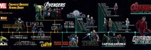 MCU - Viewing Order Timeline (old version) by sparko42