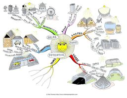 Solar Panel Potential Mind Map by Creativeinspiration