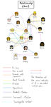 Relationship chart - filled...ish. by PuddingValkyrie