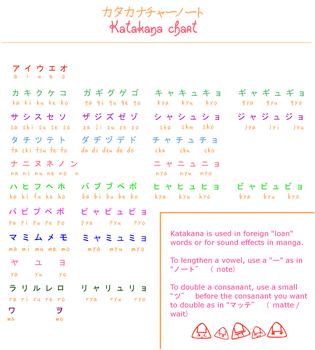 Learn Japanese: Katakana Chart by misshoneyvanity