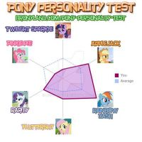 MLP pony personality test by Neo-Anton