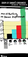 Graph of Damians Grievances by C2ii