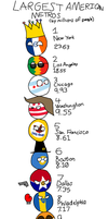 Polandball: USAball's Largest Metros and Anchorage by Jett-Hill-Artist