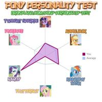 Brony personality test by BeautifullyDarkened