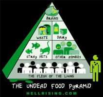 The Undead Food Pyramid by Motorhed