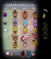 The Fazbear Family by The-PaperNES-Guy