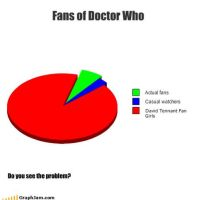 Doctor Who Fan Pie Chart by Thowell3