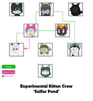 Experimental Kitten Crew 'Sulfur Pond' Chart by SmilehKitteh