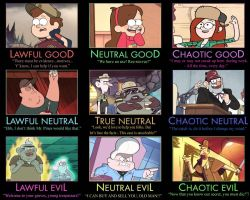 Gravity Falls Alignment Chart by tall-T