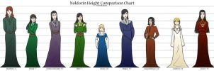LoR/S: Noldorin Height Comparison Chart by Houkakyou