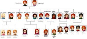 Weasley Family Tree by CedricFan-Girl