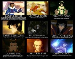 AtLA Character Alignment by Bellerophone29
