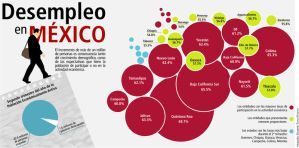 Infographic Desempleo by lizTherion