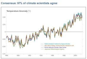 Climate Consensus: 97% of Climate Scientists Agree by Valendale