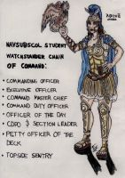 NAVSUBSCOL Watchstander Chain of Command by Deorse