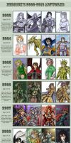 2003-2015 Evolution meme. by Hedrick-CS