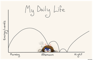 Chronic Fatigue graph by CrypticGrin
