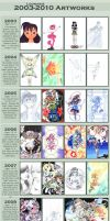 2003-2010 Improvement MEME by Loonaki