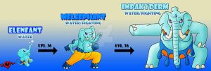 Water Starter Fakemon Family by JamalPokemon