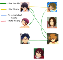 Free! Swimming anime Shipping meme - my result by leehalea
