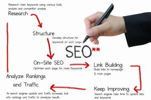 Why is SEO Important by A-TechLine