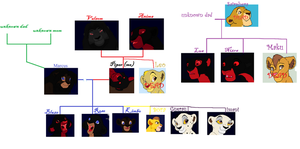 family tree by whitetigerdelight