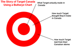 This is a diagram of the Story of Target Canada by MissLuckychan29
