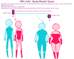 MPs Info: Body/Model Info by Ask-MusicPrincess3rd