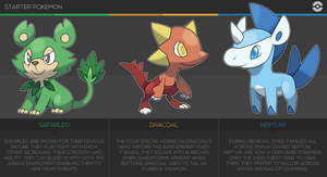 Pokemon: Proton / Electron / Neutron Starters by Pokedro