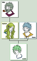 Louche's Family Tree by OrionStorm