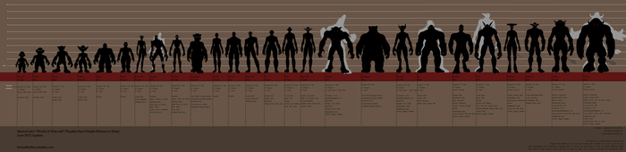 WoW Race Comparison Chart by mamasaurus